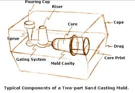 Horizontal sand casting